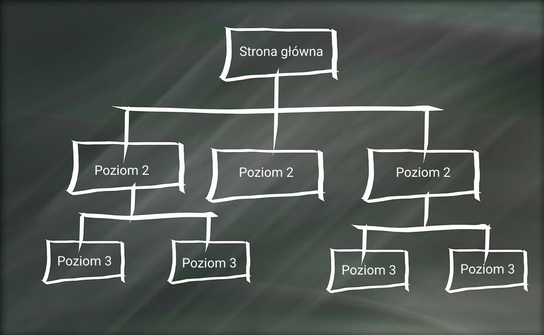 Struktura linków na stronie przyjaznej SEO