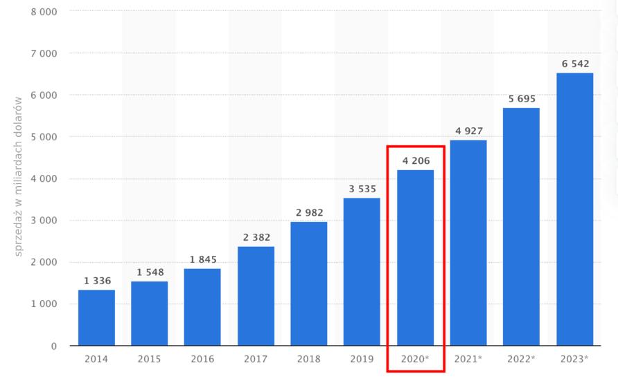 Globalna sprzedaż detaliczna e-commerce w latach 2014-2023