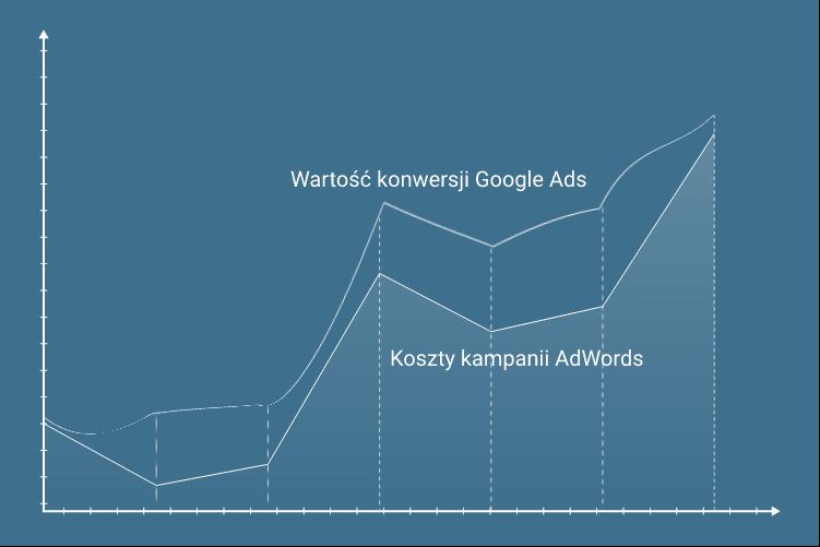 Klientom AFTERWEB przedstawiamy szczegółowe raporty z reklam Google Ads