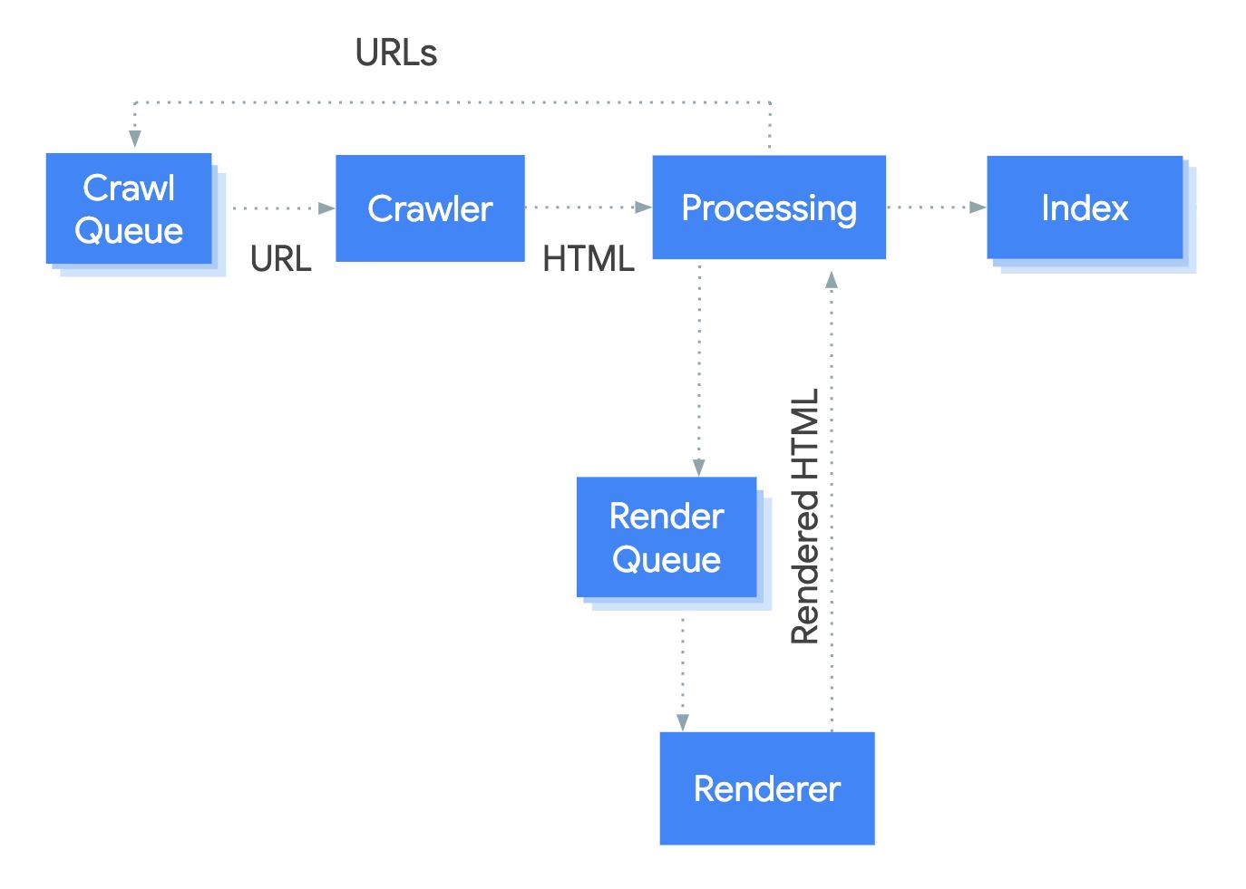 renderowanie strony przez Googlebot