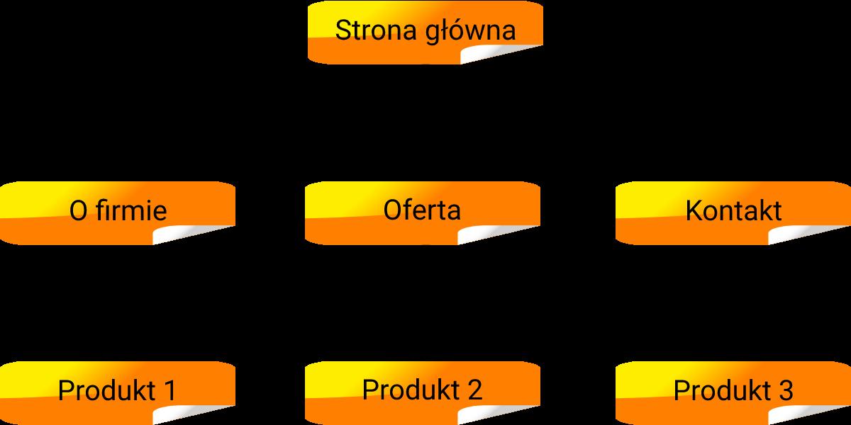 Tworzenie struktury treści